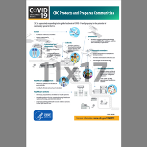 CDC Protects And Prepares Communities Poster English (CDC1)